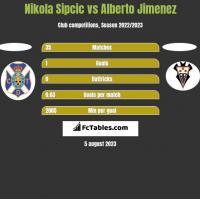 Nikola Sipcic vs Alberto Jimenez h2h player stats