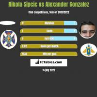 Nikola Sipcic vs Alexander Gonzalez h2h player stats