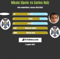 Nikola Sipcic vs Carlos Ruiz h2h player stats