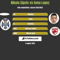 Nikola Sipcic vs Isma Lopez h2h player stats