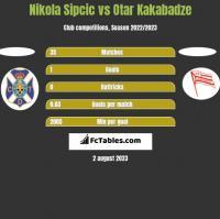 Nikola Sipcic vs Otar Kakabadze h2h player stats