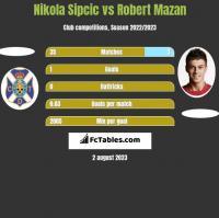 Nikola Sipcic vs Robert Mazan h2h player stats