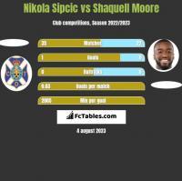 Nikola Sipcic vs Shaquell Moore h2h player stats