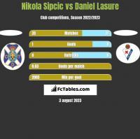 Nikola Sipcic vs Daniel Lasure h2h player stats