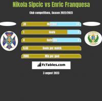 Nikola Sipcic vs Enric Franquesa h2h player stats