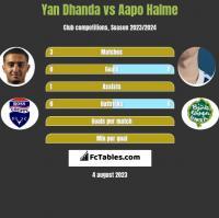 Yan Dhanda vs Aapo Halme h2h player stats
