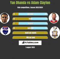 Yan Dhanda vs Adam Clayton h2h player stats