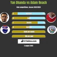 Yan Dhanda vs Adam Reach h2h player stats