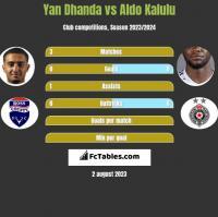 Yan Dhanda vs Aldo Kalulu h2h player stats