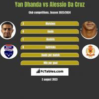 Yan Dhanda vs Alessio Da Cruz h2h player stats