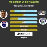 Yan Dhanda vs Alex Mowatt h2h player stats