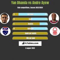 Yan Dhanda vs Andre Ayew h2h player stats