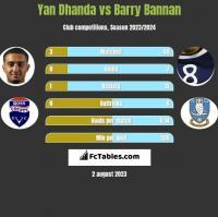 Yan Dhanda vs Barry Bannan h2h player stats