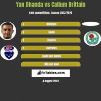 Yan Dhanda vs Callum Brittain h2h player stats