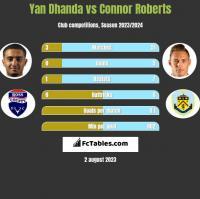 Yan Dhanda vs Connor Roberts h2h player stats