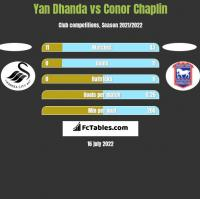 Yan Dhanda vs Conor Chaplin h2h player stats