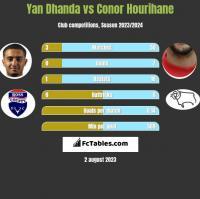 Yan Dhanda vs Conor Hourihane h2h player stats