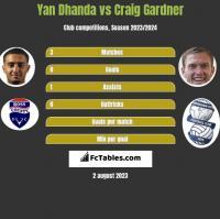 Yan Dhanda vs Craig Gardner h2h player stats