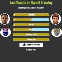 Yan Dhanda vs Daniel Crowley h2h player stats