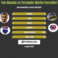 Yan Dhanda vs Fernando Martin Forestieri h2h player stats