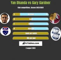 Yan Dhanda vs Gary Gardner h2h player stats