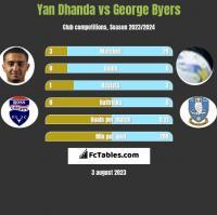 Yan Dhanda vs George Byers h2h player stats