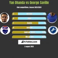 Yan Dhanda vs George Saville h2h player stats