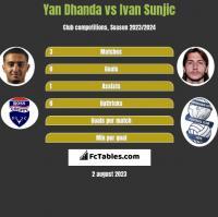 Yan Dhanda vs Ivan Sunjic h2h player stats