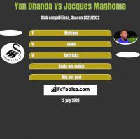 Yan Dhanda vs Jacques Maghoma h2h player stats