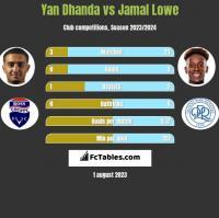 Yan Dhanda vs Jamal Lowe h2h player stats