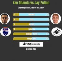 Yan Dhanda vs Jay Fulton h2h player stats