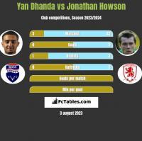 Yan Dhanda vs Jonathan Howson h2h player stats