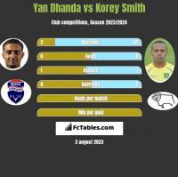 Yan Dhanda vs Korey Smith h2h player stats