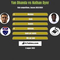 Yan Dhanda vs Nathan Dyer h2h player stats