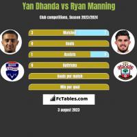 Yan Dhanda vs Ryan Manning h2h player stats