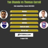 Yan Dhanda vs Thomas Carroll h2h player stats