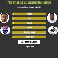 Yan Dhanda vs Wayne Routledge h2h player stats