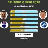 Yan Dhanda vs Callum Styles h2h player stats