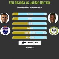 Yan Dhanda vs Jordan Garrick h2h player stats