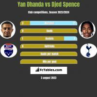 Yan Dhanda vs Djed Spence h2h player stats