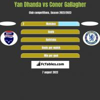 Yan Dhanda vs Conor Gallagher h2h player stats
