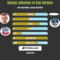 George Johnston vs Dan Gardner h2h player stats