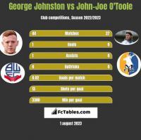 George Johnston vs John-Joe O'Toole h2h player stats