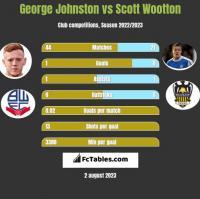 George Johnston vs Scott Wootton h2h player stats
