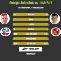 George Johnston vs Josh Earl h2h player stats