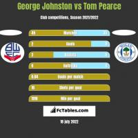 George Johnston vs Tom Pearce h2h player stats