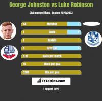 George Johnston vs Luke Robinson h2h player stats
