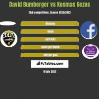 David Bumberger vs Kosmas Gezos h2h player stats