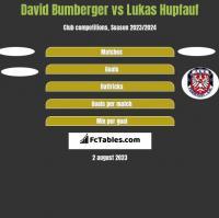 David Bumberger vs Lukas Hupfauf h2h player stats