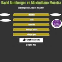 David Bumberger vs Maximiliano Moreira h2h player stats